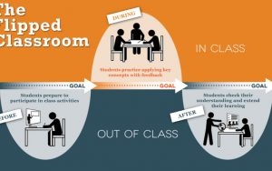 flipped classroom illustration