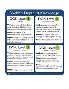 Chart showing Webb's Depth of Knowledge
