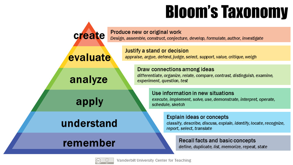 Bloom's taxonomy pyramind